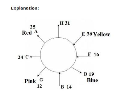 IBPS PO Main Reas Test - Day 6 Q1