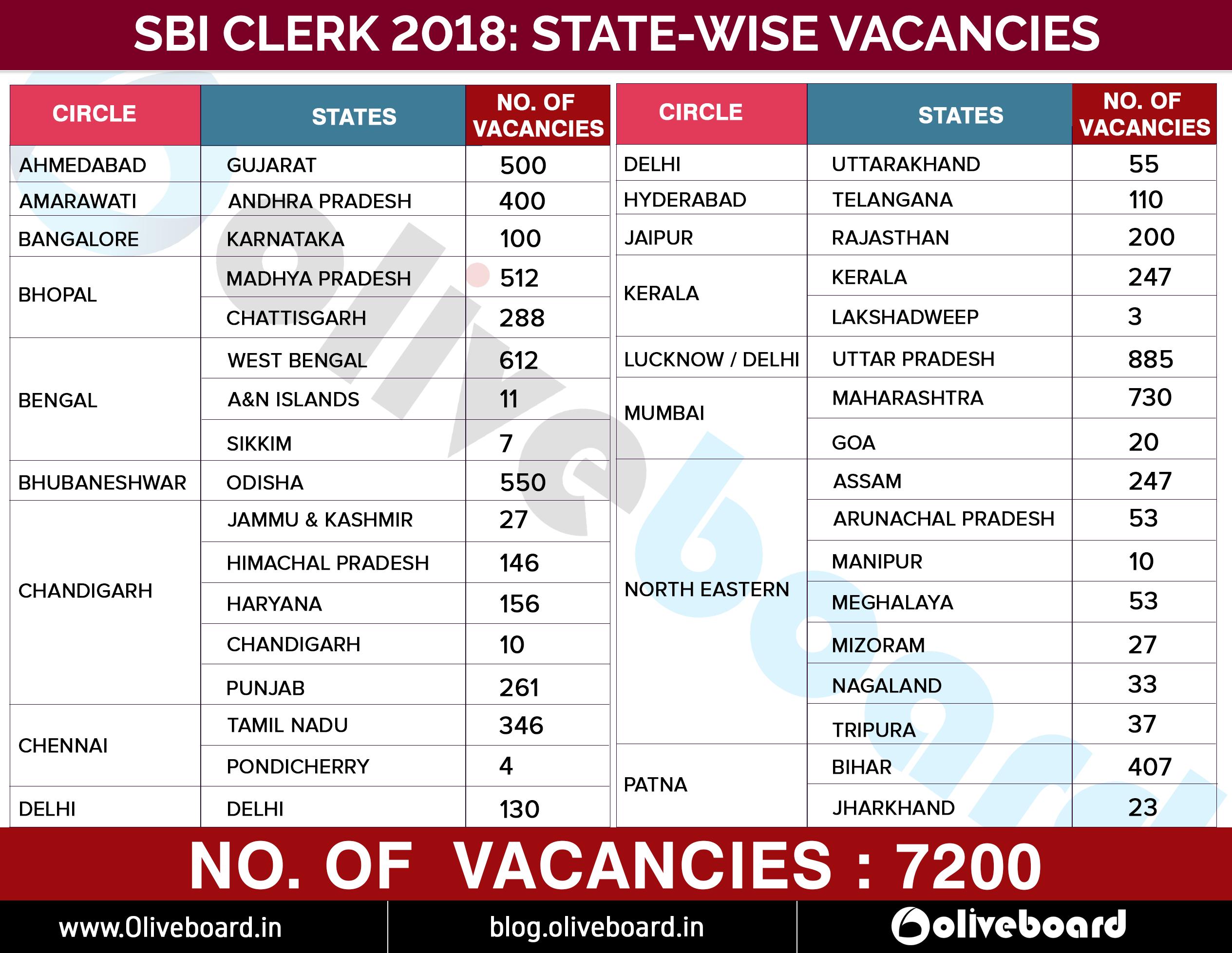 SBI-CLERK-statewise-list-of-vacancy 2018