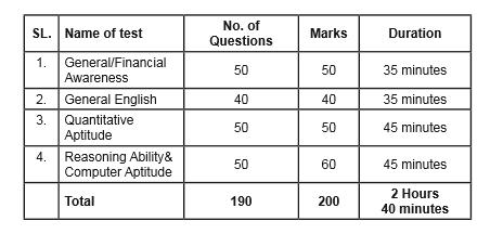 SBI Clerk 2018 Mains Exam Pattern