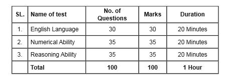 SBI Clerk 2018 Prelims Exam Pattern