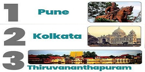 Pune tops Quality of Governance Survey