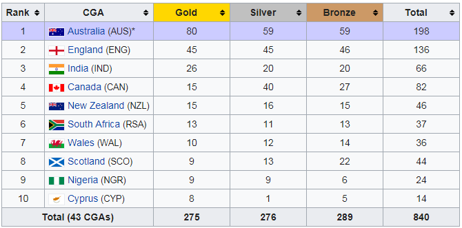 commonwealth games 2018 medal tally