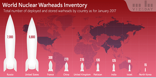 9 nuclear countries have total 14,935 nuclear warheads: SIPRI