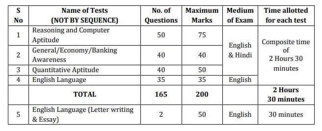 Bank of Baroda PO 2018 Notification Out- Exam Pattern