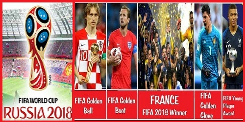 Fifa World Cup 2018 Overview