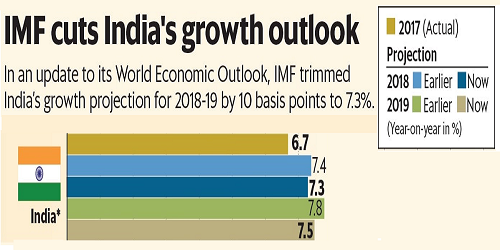 India growth forecast cut by 0.1% for 2018 to 7.3%IMF