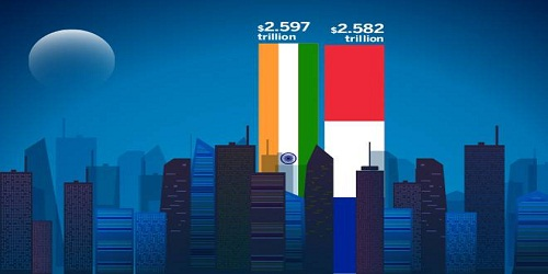 India named world's sixth largest economy by surpassing France: World Bank data
