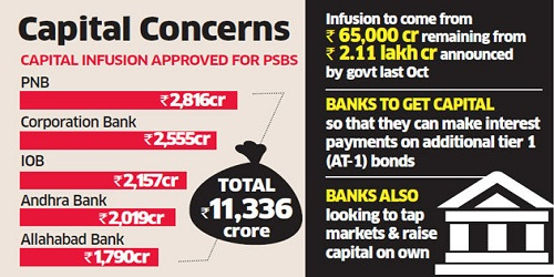 Rs 11,336 cr capital infusion in 5 PSU Banks approved by Finance Ministry