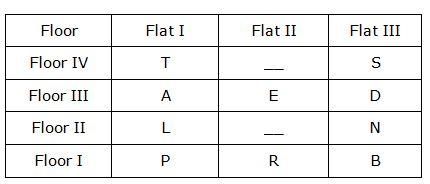 SBI Clerk 2018 Reasoning main test day 2 Q(1-5)