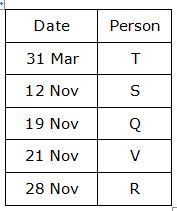SBI PO 2018 Reasoning main exam test day 16 Q1