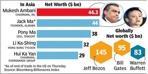 Mukesh Ambani overtakes Jack Ma, to become Asia's richest person
