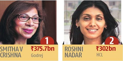 Godrej's Smitha Crishna India's wealthiest woman: Kotak Wealth-Hurun report