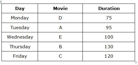 RRB Clerk 2018 Reasoning prelims test day 6 q(1-5)