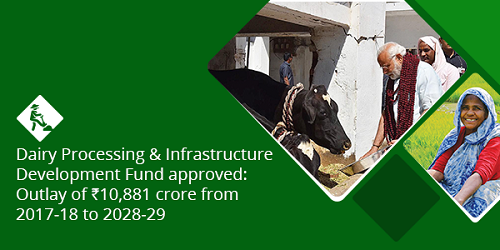 Dairy Processing & Infrastructure Development Fund with an outlay of Rs 10881 crore was launched by Agriculture Minister