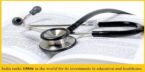 India ranked 158th among 195 countries for investment in health care and education: The Lancet