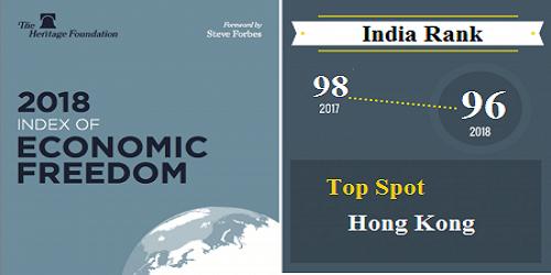 India ranks 96th; HK, Singapore retain top spot: Economic Freedom Index