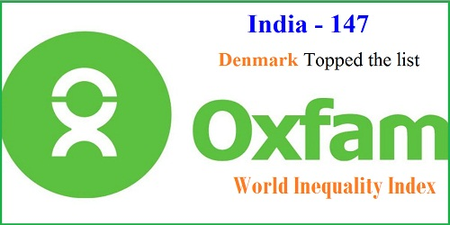 India ranked 147th  in Oxfam world inequality index