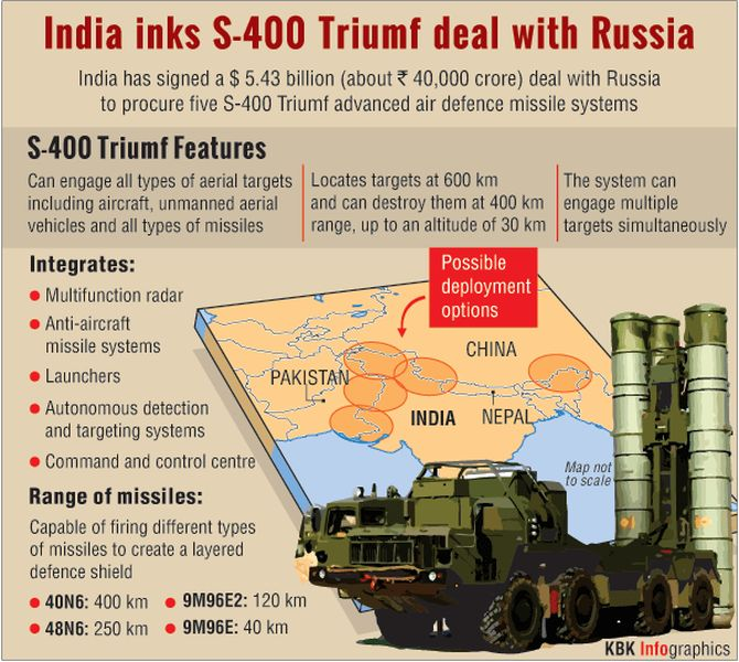India signs $5.43 billion S-400 missile deal with Russia