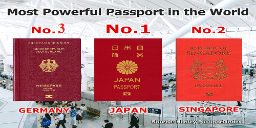 Japan now holds the world's most powerful passport