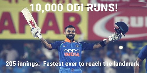Virat Kohli becomes the fastest cricketer to score 10,000 ODI runs