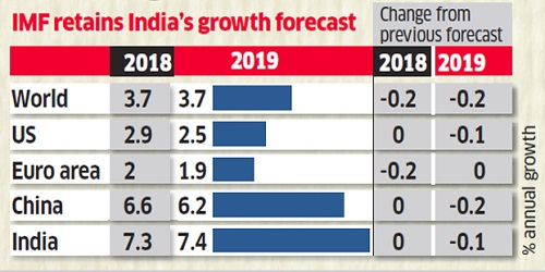 IMF predicted 7.3% growth rate for India in current fiscal year in its WEO report
