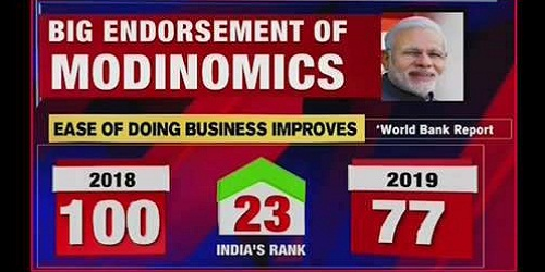 India jumps 23 places to 77th in ease of doing business ranking