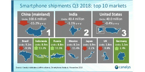 India pipped US to become 2nd largest smartphone market behind China