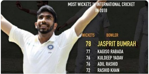 Jasprit Bumrah becomes top wicket-taker in international cricket in 2018