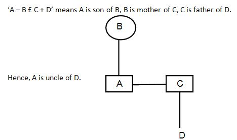 Blood relation Q2(1)