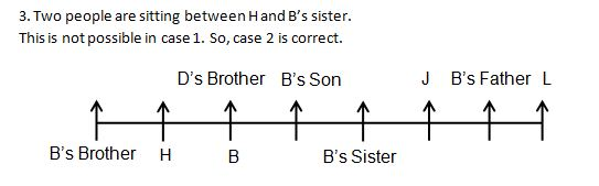 Blood relation Q2(6-10)