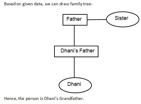 Blood relation Q7(1)