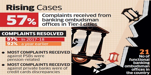 Complaints with bank ombudsman surge 25% in FY18