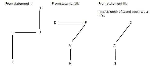 Data insufficieny Q2