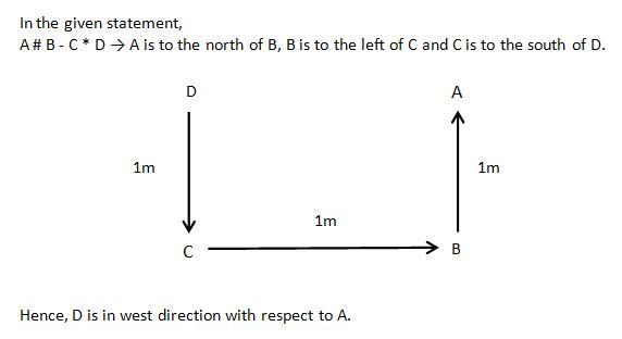 Direction Q10