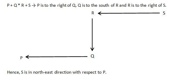 Direction Q8