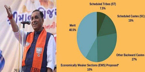 Gujarat becomes 1st state to implement 10% quota to EWS