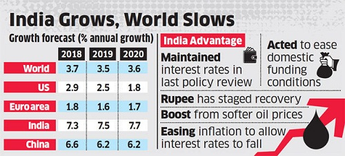 IMF forecasts India GDP at 7.5% in FY20 and 7.7% in FY21IMF forecasts India GDP at 7.5% in FY20 and 7.7% in FY21IMF forecasts India GDP at 7.5% in FY20 and 7.7% in FY21IMF forecasts India GDP at 7.5% in FY20 and 7.7% in FY21IMF forecasts India GDP at 7.5% in FY20 and 7.7% in FY21