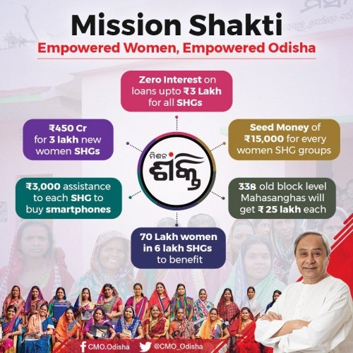 Zero percent interest for loans upto Rs. 3 lakhs for Self Help Groups (SHGs) under the Mission Shakti scheme