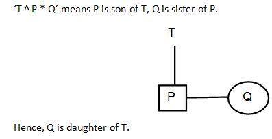 Blood Relation Q3
