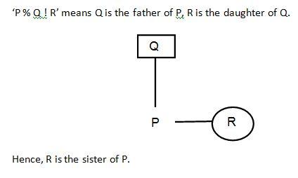 Blood Relation Q5