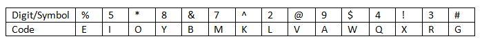 Coding & decoding Q(1-5)