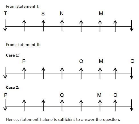 Data insufficiency Q(6)