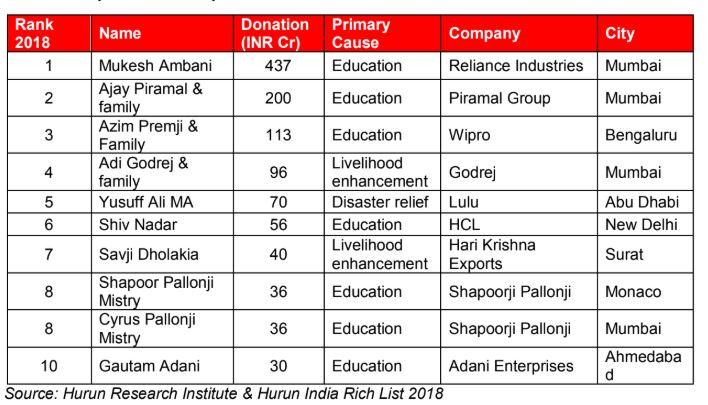 Mukesh Ambani tops Hurun India Philanthropy list 2018