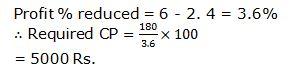 Profit and loss Q4