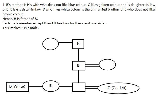 Puzzle Q1(1-5)