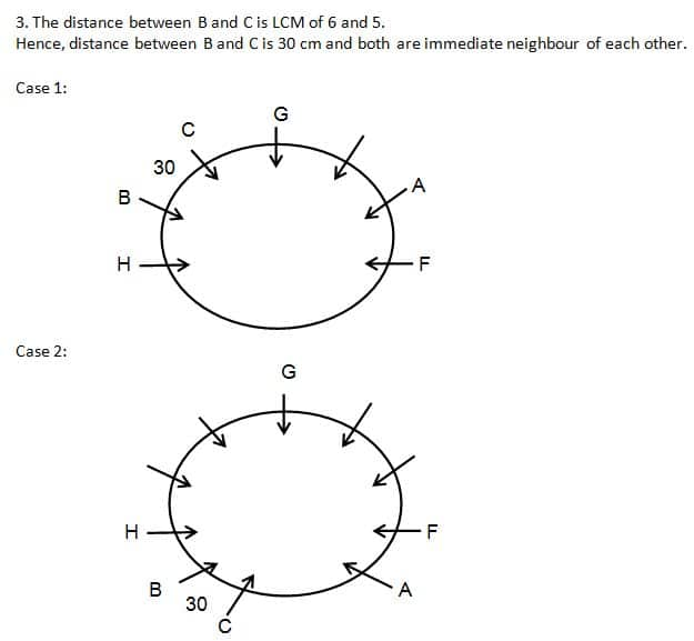 Seating arrangement 68 Q2(1-5)