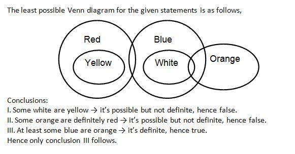 Syllogism Q7