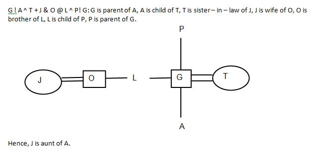 Blood Relation Q1