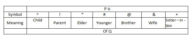 Blood Relation Q(1-5)