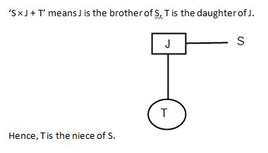 Blood Relation Q10